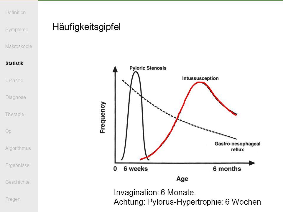 Häufigkeitsgipfel Invagination: 6 Monate Achtung: Pylorus-Hypertrophie: 6 Wochen Definition Symptome Makroskopie Statistik Ursache Diagnose Therapie O