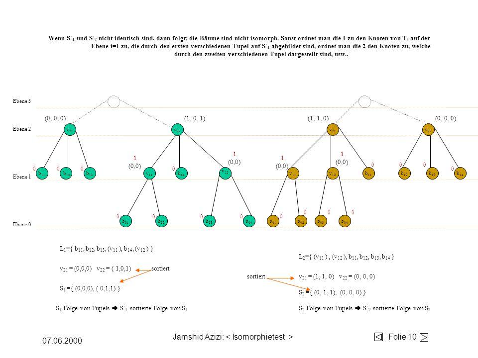 Jamshid Azizi: Folie 10 07.06.2000 b 04 b 03 b 02 b 01 v 12 v 11 b 14 b 13 b 12 b 11 v 22 v 21 Ebene 0 Ebene 1 Ebene 2 v 11 v 12 b 11 b 01 b 02 b 03 b 04 v 22 b 12 b 13 b 14 v 21 Ebene 3 00 00 00 000 000 00 0 0 L 1 ={ b 11, b 12, b 13, (v 11 ), b 14, (v 12 ) } S 1 ={ (0,0,0), ( 0,1,1) } S 2 ={ (0, 1, 1), (0, 0, 0) } v 21 = (0,0,0) v 22 = ( 1,0,1) 1 (0,0) 1 (0,0) 1 (0,0) 1 (0,0) S 1 Folge von Tupels S´ 1 sortierte Folge von S 1 S 2 Folge von Tupels S´ 2 sortierte Folge von S 2 v 21 = (1, 1, 0) v 22 = (0, 0, 0) Wenn S´ 1 und S´ 2 nicht identisch sind, dann folgt: die Bäume sind nicht isomorph.