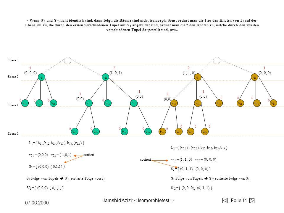 Jamshid Azizi: Folie 11 07.06.2000 b 04 b 03 b 02 b 01 v 12 v 11 b 14 b 13 b 12 b 11 v 22 v 21 Ebene 0 Ebene 1 Ebene 2 v 11 v 12 b 11 b 01 b 02 b 03 b 04 v 22 b 12 b 13 b 14 v 21 Ebene 3 00 00 00 000 000 00 0 0 L 1 ={ b 11, b 12, b 13, (v 11 ), b 14, (v 12 ) } S 1 ={ (0,0,0), ( 0,1,1) } S 2 ={ (0, 1, 1), (0, 0, 0) } v 21 = (0,0,0) v 22 = ( 1,0,1) 1 (0,0) 1 (0,0) 1 (0,0) 1 (0,0) S 1 Folge von Tupels S´ 1 sortierte Folge von S 1 S 2 Folge von Tupels S´ 2 sortierte Folge von S 2 v 21 = (1, 1, 0) v 22 = (0, 0, 0) sortiert L 2 ={ (v 11 ), (v 12 ), b 11, b 12, b 13, b 14 } sortiert S´ 1 ={ (0,0,0), ( 0,1,1) }S´ 2 ={ (0, 0, 0), (0, 1, 1) } 1 (0, 0, 0) 2 (1, 0, 1) 2 (1, 1, 0) 1 (0, 0, 0) Wenn S´ 1 und S´ 2 nicht identisch sind, dann folgt: die Bäume sind nicht isomorph.