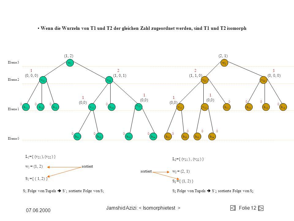 Jamshid Azizi: Folie 12 07.06.2000 w1w1 w2w2 b 04 b 03 b 02 b 01 v 12 v 11 b 14 b 13 b 12 b 11 v 22 v 21 Ebene 0 Ebene 1 Ebene 2 v 11 v 12 b 11 b 01 b 02 b 03 b 04 v 22 b 12 b 13 b 14 v 21 Ebene 3 00 00 00 000 000 00 0 0 L 1 ={ (v 21 ), (v 22 ) } S 1 ={ ( 1, 2) } S 2 ={ (1, 2) } w 1 = (1, 2) 1 (0,0) 1 (0,0) 1 (0,0) 1 (0,0) S 1 Folge von Tupels S´ 1 sortierte Folge von S 1 S 2 Folge von Tupels S´ 2 sortierte Folge von S 2 w 2 = (2, 1) sortiert L 2 ={ (v 21 ), (v 22 ) } sortiert 1 (0, 0, 0) 2 (1, 0, 1) 2 (1, 1, 0) 1 (0, 0, 0) Wenn die Wurzeln von T1 und T2 der gleichen Zahl zugeordnet werden, sind T1 und T2 isomorph (1, 2)(2, 1)