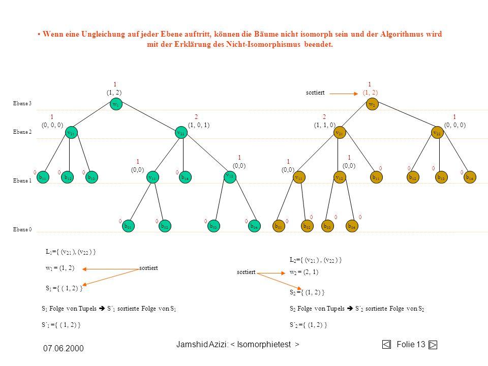Jamshid Azizi: Folie 13 07.06.2000 w1w1 w2w2 b 04 b 03 b 02 b 01 v 12 v 11 b 14 b 13 b 12 b 11 v 22 v 21 Ebene 0 Ebene 1 Ebene 2 v 11 v 12 b 11 b 01 b 02 b 03 b 04 v 22 b 12 b 13 b 14 v 21 Ebene 3 00 00 00 000 000 00 0 0 L 1 ={ (v 21 ), (v 22 ) } S 1 ={ ( 1, 2) } S 2 ={ (1, 2) } w 1 = (1, 2) 1 (0,0) 1 (0,0) 1 (0,0) 1 (0,0) S 1 Folge von Tupels S´ 1 sortierte Folge von S 1 S 2 Folge von Tupels S´ 2 sortierte Folge von S 2 w 2 = (2, 1) sortiert L 2 ={ (v 21 ), (v 22 ) } sortiert S´ 1 ={ ( 1, 2) }S´ 2 ={ (1, 2) } 1 (0, 0, 0) 2 (1, 0, 1) 2 (1, 1, 0) 1 (0, 0, 0) 1 (1, 2) 1 (1, 2) sortiert Wenn eine Ungleichung auf jeder Ebene auftritt, können die Bäume nicht isomorph sein und der Algorithmus wird mit der Erklärung des Nicht-Isomorphismus beendet.