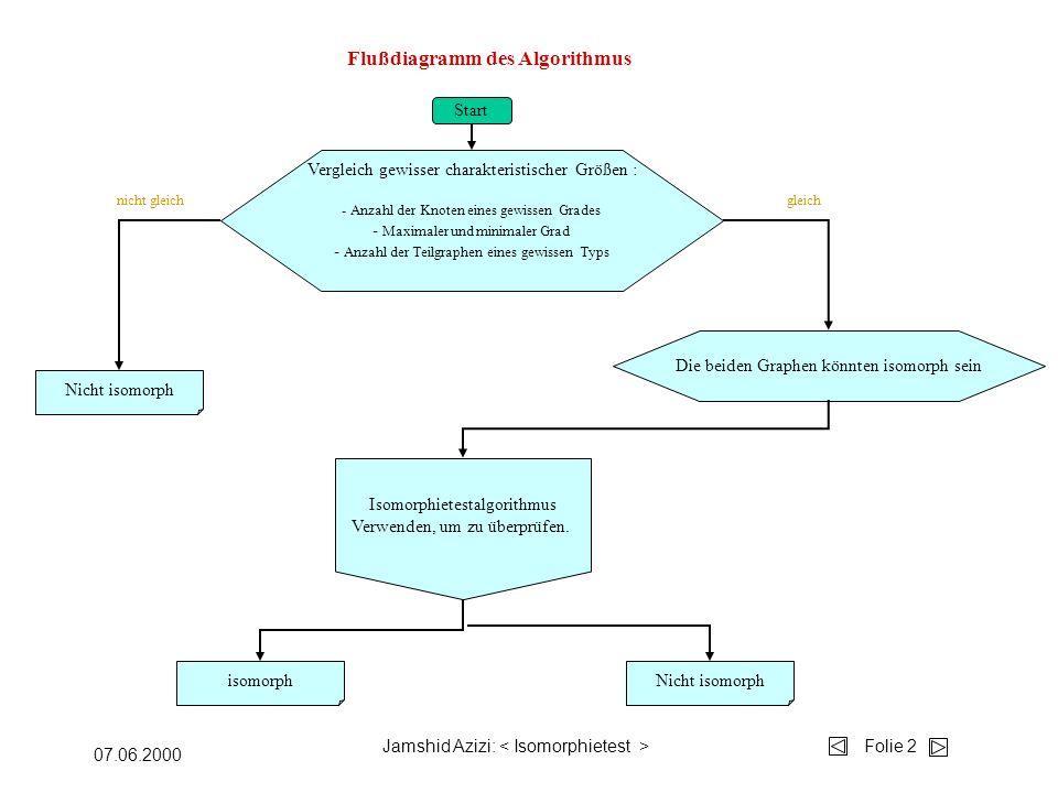 Jamshid Azizi: Folie 2 07.06.2000 Flußdiagramm des Algorithmus Start Vergleich gewisser charakteristischer Größen : - Anzahl der Knoten eines gewissen