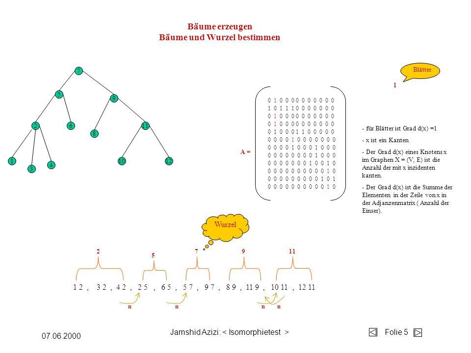 Jamshid Azizi: Folie 5 07.06.2000 Bäume erzeugen Bäume und Wurzel bestimmen 7 5 2 1 3 4 6 9 8 11 1012 1 2, 3 2, 4 2, 2 5, 6 5, 5 7, 9 7, 8 9, 11 9, 10 11, 12 11 2 A = 7911 nnnn 0 1 0 0 0 0 0 0 0 0 0 0 1 0 1 1 1 0 0 0 0 0 0 0 0 1 0 0 0 0 0 0 0 0 0 0 0 1 0 0 0 1 1 0 0 0 0 0 0 0 0 0 1 0 0 0 0 0 0 0 0 0 0 0 0 0 0 0 1 0 0 0 0 0 0 0 0 0 0 1 0 0 1 0 0 0 0 0 0 0 0 0 0 0 1 0 0 0 0 0 0 0 0 0 0 1 0 1 0 0 0 0 1 0 0 0 1 0 0 0 0 0 0 0 0 0 0 0 0 0 1 0 5 Wurzel 1 Blätter - für Blätter ist Grad d(x) =1 - x ist ein Kanten - Der Grad d(x) eines Knotens x im Graphen X = (V, E) ist die Anzahl der mit x inzidenten kanten.