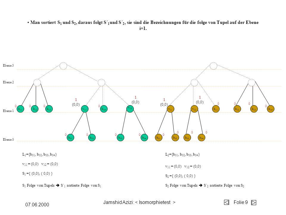 Jamshid Azizi: Folie 9 07.06.2000 b 04 b 03 b 02 b 01 v 12 v 11 b 14 b 13 b 12 b 11 Ebene 0 Ebene 1 Ebene 2 v 11 v 12 b 11 b 01 b 02 b 03 b 04 b 12 b 13 b 14 Ebene 3 00 00 00 000 000 00 0 0 L 1 ={b 01, b 02, b 03, b 04 }L 2 ={b 01, b 02, b 03, b 04 } S 1 ={ (0,0), ( 0,0) } S 2 ={ (0,0), ( 0,0) } v 11 = (0,0) v 12 = (0,0) 1 (0,0) 1 (0,0) 1 (0,0) 1 (0,0) Man sortiert S 1 und S 2, daraus folgt S´ 1 und S´ 2, sie sind die Bezeichnungen für die folge von Tupel auf der Ebene i=1.