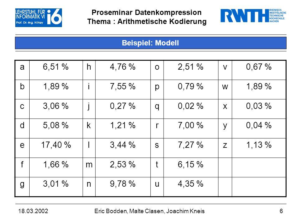 Proseminar Datenkompression Thema : Arithmetische Kodierung 18.03.2002Eric Bodden, Malte Clasen, Joachim Kneis6 Beispiel: Modell a6,51 %h4,76 %o2,51 %v0,67 % b1,89 %i7,55 %p0,79 %w1,89 % c3,06 %j0,27 %q0,02 %x0,03 % d5,08 %k1,21 %r7,00 %y0,04 % e17,40 %l3,44 %s7,27 %z1,13 % f1,66 %m2,53 %t6,15 % g3,01 %n9,78 %u4,35 %