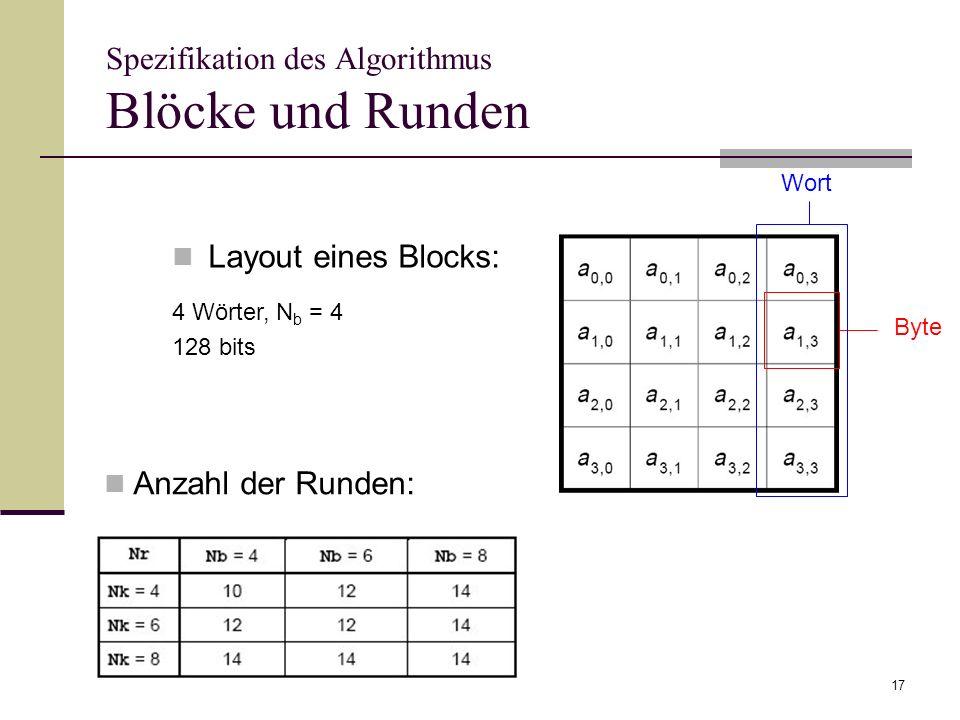 17 Spezifikation des Algorithmus Blöcke und Runden Layout eines Blocks: Byte Wort Anzahl der Runden: 4 Wörter, N b = 4 128 bits