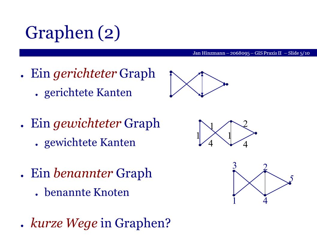 Jan Hinzmann – 2068095 – GIS Praxis II – Slide 5/10 Graphen (2) Ein gerichteter Graph gerichtete Kanten Ein gewichteter Graph gewichtete Kanten Ein benannter Graph benannte Knoten kurze Wege in Graphen.
