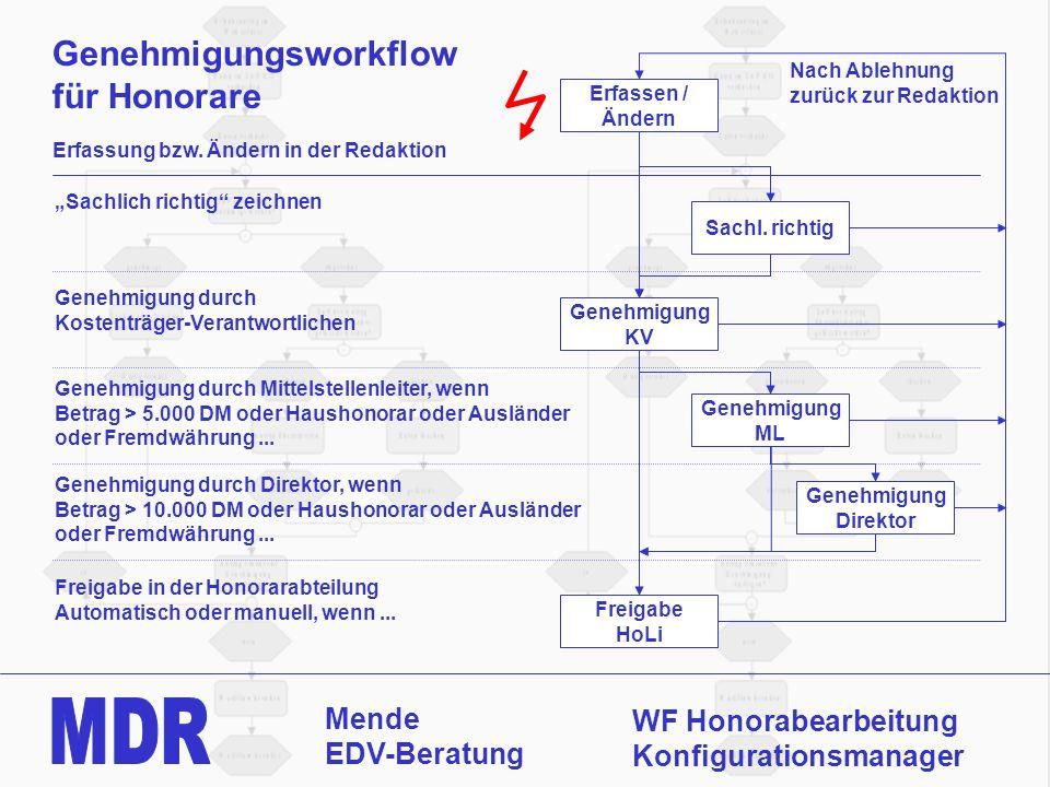 Mende EDV-Beratung WF Honorabearbeitung Konfigurationsmanager Genehmigungsworkflow für Honorare Erfassen / Ändern Sachl. richtig Genehmigung KV Genehm