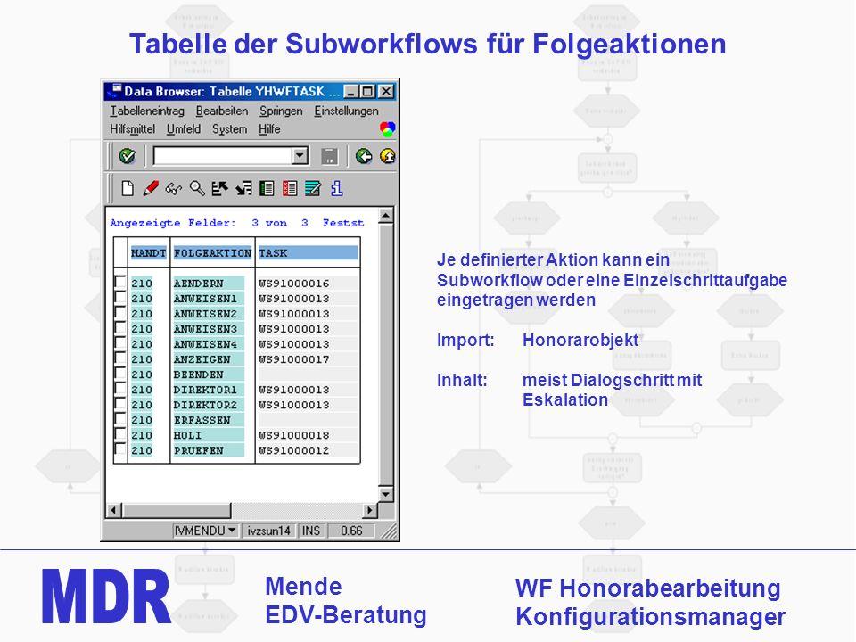 Mende EDV-Beratung WF Honorabearbeitung Konfigurationsmanager Tabelle der Subworkflows für Folgeaktionen Je definierter Aktion kann ein Subworkflow od