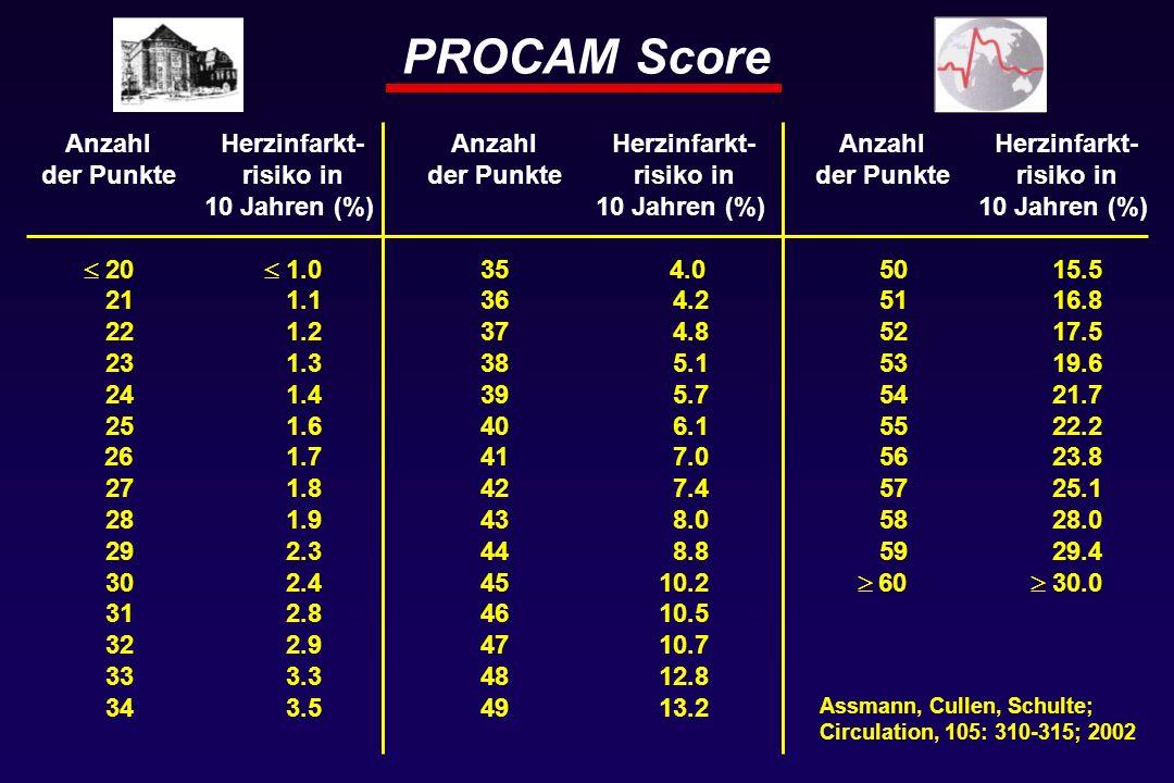 PROCAM Score Anzahl der Punkte 20 21 22 23 24 25 26 27 28 29 30 31 32 33 34 Anzahl der Punkte 35 36 37 38 39 40 41 42 43 44 45 46 47 48 49 Anzahl der Punkte 50 51 52 53 54 55 56 57 58 59 60 Herzinfarkt- risiko in 10 Jahren (%) 1.0 1.1 1.2 1.3 1.4 1.6 1.7 1.8 1.9 2.3 2.4 2.8 2.9 3.3 3.5 Herzinfarkt- risiko in 10 Jahren (%) 4.0 4.2 4.8 5.1 5.7 6.1 7.0 7.4 8.0 8.8 10.2 10.5 10.7 12.8 13.2 Herzinfarkt- risiko in 10 Jahren (%) 15.5 16.8 17.5 19.6 21.7 22.2 23.8 25.1 28.0 29.4 30.0 Assmann, Cullen, Schulte; Circulation, 105: 310-315; 2002
