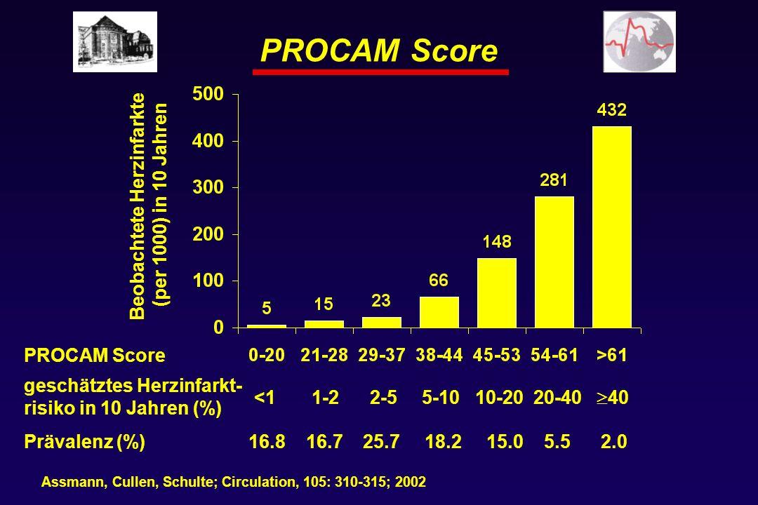 PROCAM Score Beobachtete Herzinfarkte (per 1000) in 10 Jahren PROCAM Score Assmann, Cullen, Schulte; Circulation, 105: 310-315; 2002 geschätztes Herzinfarkt- risiko in 10 Jahren (%) <1 1-2 2-5 5-10 10-20 20-40 40 Prävalenz (%)16.8 16.7 25.7 18.2 15.0 5.5 2.0