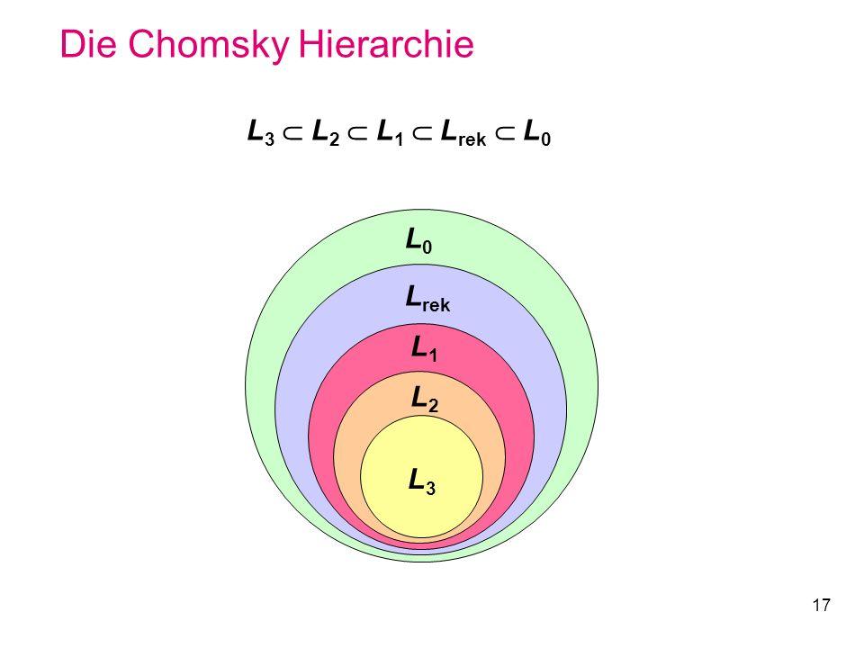 17 Die Chomsky Hierarchie L 3 L 2 L 1 L rek L 0 L2L2 L1L1 L rek L0L0 L3L3