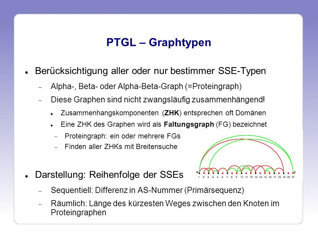 PTGL – Notationen von Faltungsgraphen (FG) KEY: Schlüsselnotation Geordnet nach räumlicher Nähe (Start am N-Terminus) Differenzen der SSE-Nummern bei sequentieller Nummerierung (N=>C), x bei parallelen SSEs; z.B.