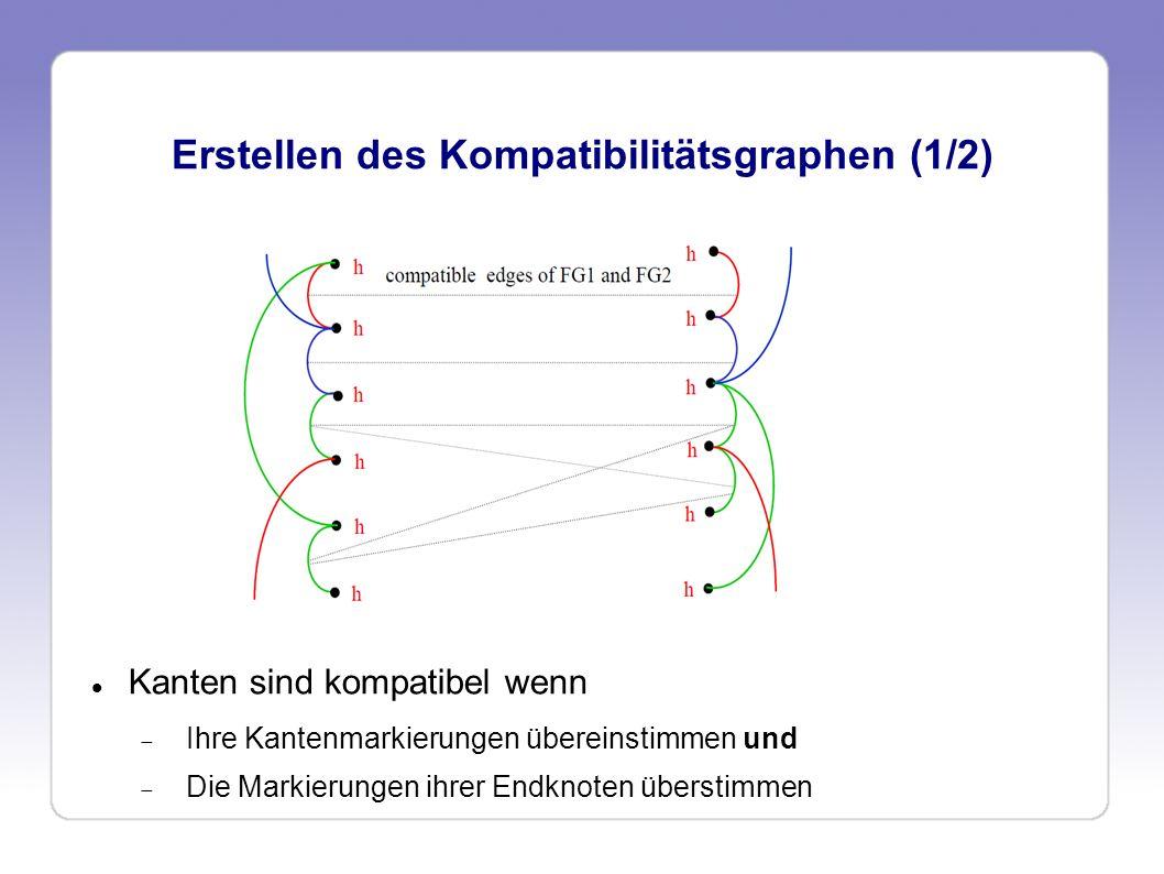 Erstellen des Kompatibilitätsgraphen (2/2) Kante setzen wenn u adjazent zu u und v adjazent zu v oder u nicht adjazent zu u und v nicht adjazent zu v