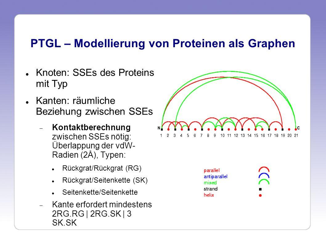 PTGL – Modellierung von Proteinen als Graphen Knoten: SSEs des Proteins mit Typ Kanten: räumliche Beziehung zwischen SSEs Kontaktberechnung zwischen S