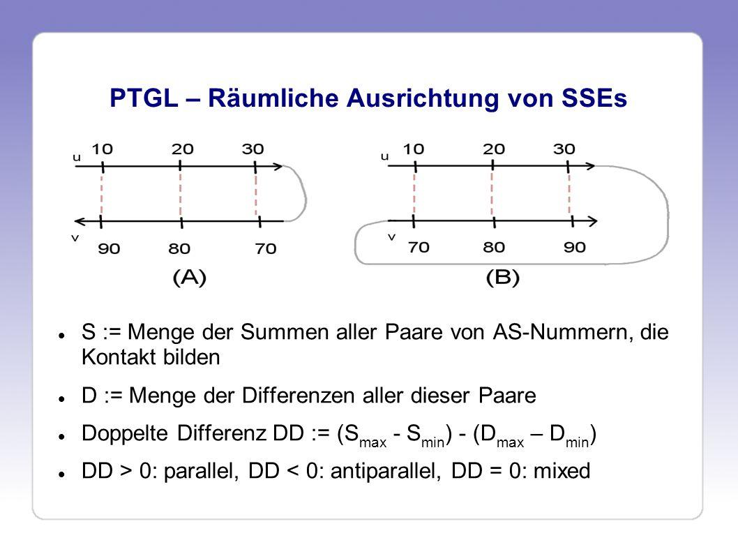 PTGL – Räumliche Ausrichtung von SSEs (FS) S = { 100, 100, 100 }S = { 80, 100, 120 } D = { 80, 60, 40 }D = { 60, 60, 60 } DD = -40DD = 40 => antiparallel=> parallel