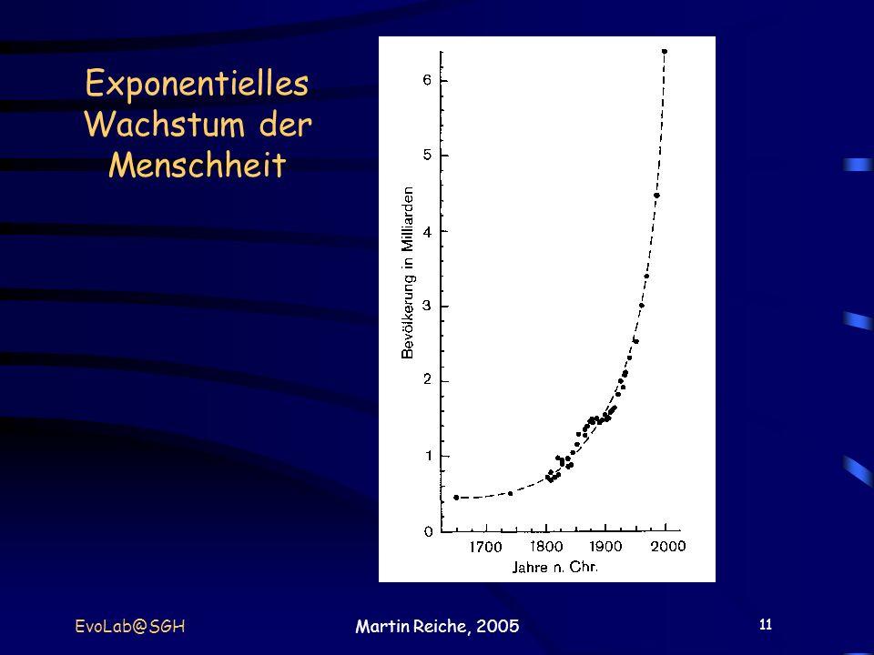 11 EvoLab@SGHMartin Reiche, 2005 Exponentielles Wachstum der Menschheit