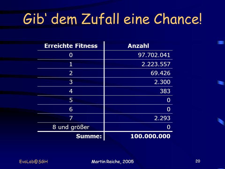 20 EvoLab@SGHMartin Reiche, 2005 Gib dem Zufall eine Chance! Erreichte FitnessAnzahl 097.702.041 12.223.557 269.426 32.300 4383 50 60 72.293 8 und grö