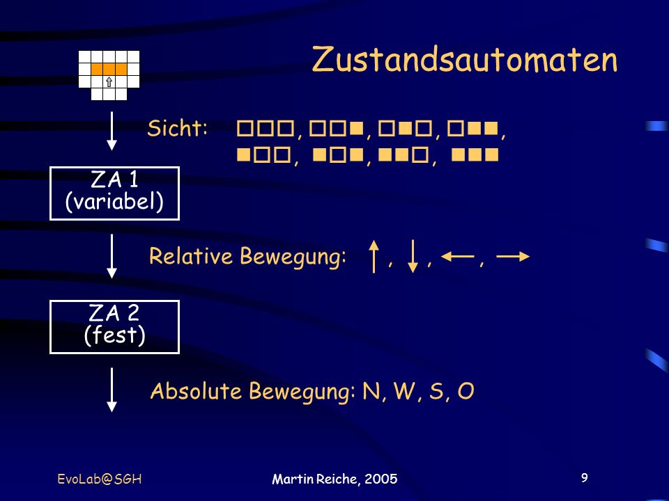 9 EvoLab@SGHMartin Reiche, 2005 Zustandsautomaten Sicht: ZA 1 (variabel) ZA 2 (fest) Relative Bewegung:,,, Absolute Bewegung: N, W, S, O,,,,,,,