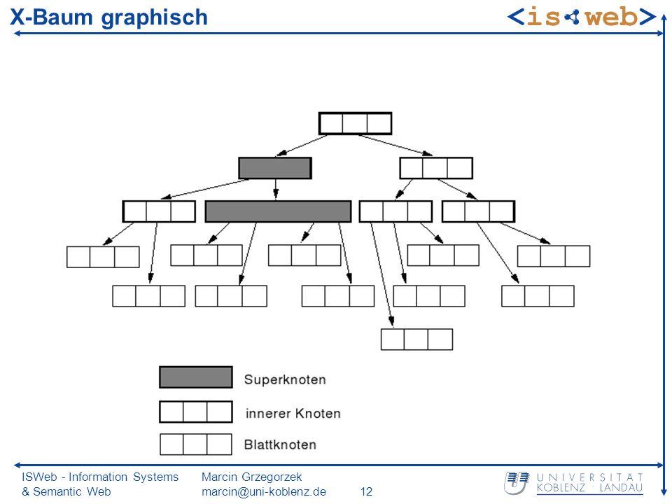 ISWeb - Information Systems & Semantic Web Marcin Grzegorzek marcin@uni-koblenz.de12 X-Baum graphisch