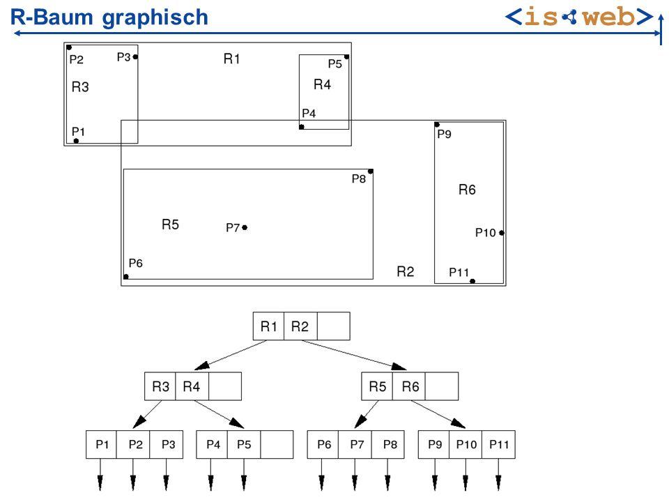 ISWeb - Information Systems & Semantic Web Marcin Grzegorzek marcin@uni-koblenz.de5 Einfügen eines neuen Feature-Objekts 1.Finden eines geeigneten Blatts 1.Suche beginnt an der Wurzel 1.Navigation zum Kindknoten, dessen erforderliches Erweiterungsvolumen minimal ist 1.wenn Auswahlkriterium nicht eindeutig, dann Kindknoten mit minimalen Volumen bevorzugen Blatt gefunden und Objekt eingefügt Anpassung der MBRs der Vaterknoten