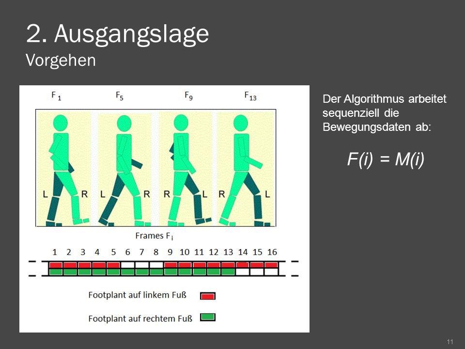 2. Ausgangslage Vorgehen 11 Der Algorithmus arbeitet sequenziell die Bewegungsdaten ab: F(i) = M(i)