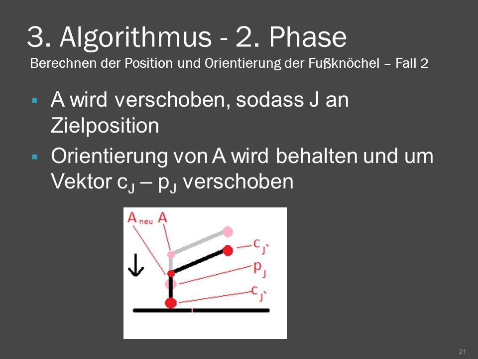 3. Algorithmus - 2. Phase Berechnen der Position und Orientierung der Fußknöchel – Fall 2 A wird verschoben, sodass J an Zielposition Orientierung von