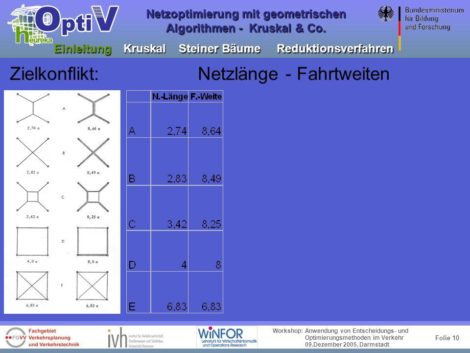 Folie 9 Workshop: Anwendung von Entscheidungs- und Optimierungsmethoden im Verkehr 09.Dezember 2005, Darmstadt Netzoptimierung mit geometrischen Algor