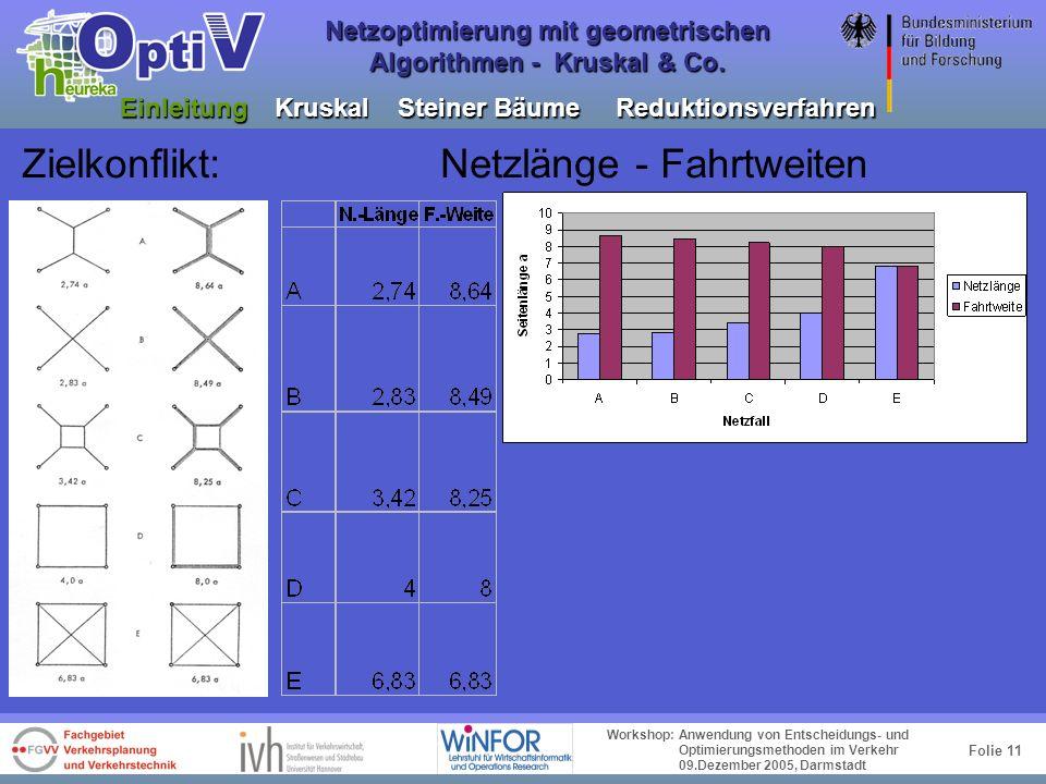 Folie 10 Workshop: Anwendung von Entscheidungs- und Optimierungsmethoden im Verkehr 09.Dezember 2005, Darmstadt Netzoptimierung mit geometrischen Algo