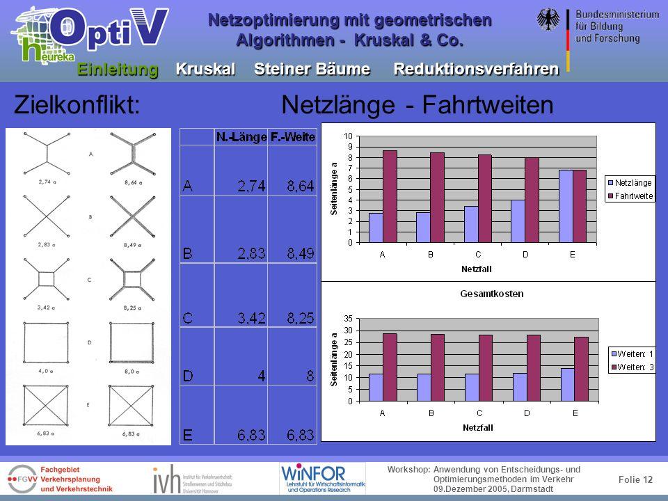 Folie 11 Workshop: Anwendung von Entscheidungs- und Optimierungsmethoden im Verkehr 09.Dezember 2005, Darmstadt Netzoptimierung mit geometrischen Algo