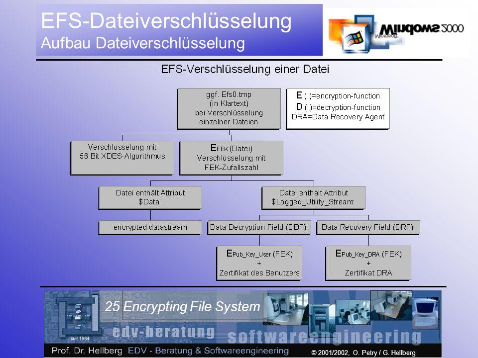 © 2001/2002, O. Petry / G. Hellberg 25 Encrypting File System EFS-Dateiverschlüsselung Aufbau Dateiverschlüsselung