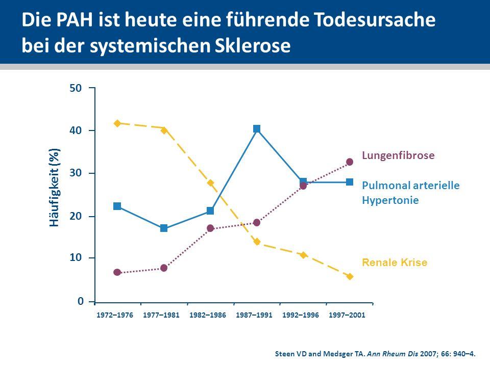 Gruppierung und Verteilung der Patienten Gescreente SSc-Patienten n = 646 Screening-Versager (n = 158) Keine RHC (n = 22) PH: n = 145* (31 %) mPAP 25 mmHg Keine PH: n = 321 (69 %) mPAP < 25 mmHg PAH (PH der WHO-Gruppe 1): n = 87 (19 %) mPAP 25 mmHg, PCWP 15 mmHg mPAP: Pulmonal arterieller Mitteldruck; PCWP: Pulmonal kapillärer Verschlussdruck (Wedge-Druck); RHC: Rechtsherzkatheteruntersuchung Der DETECT-Algorithmus wurde für die PAH (PH der WHO-Gruppe 1) entwickelt.