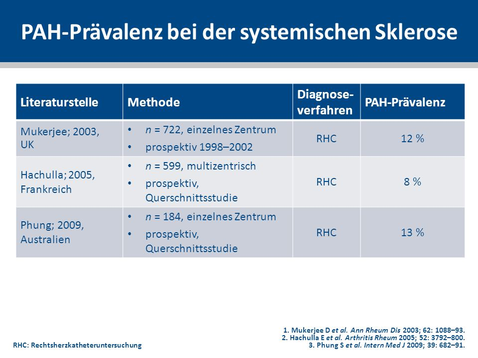 Nomogramm für Stufe 2 des DETECT-Algorithmus: Punkte des Beispiel-Patienten 0 10 20 30 40 50 60 STUFE 2: PUNKTE 290 300 310 320 330 340 350 360 370 380 390 400 410 420 430 0 10 20 30 40 0 1,5 2,5 3 3,5 4 4,5 5 10 20 30 40 50 60 70 80 90 26 14 11 RHC: Rechtsherzkatheteruntersuchung; TR: Trikuspidalrefluxjet RHC NICHT EMPFOHLEN RHC EMPFOHLEN STUFE 2: GESAMT- RISIKO-SCORE Gesamt-Risiko-Score aus Stufe 1 335 Fläche des rechten Atriums 15,5 cm 2 TR- Geschwindigkeit 2,7 m/s