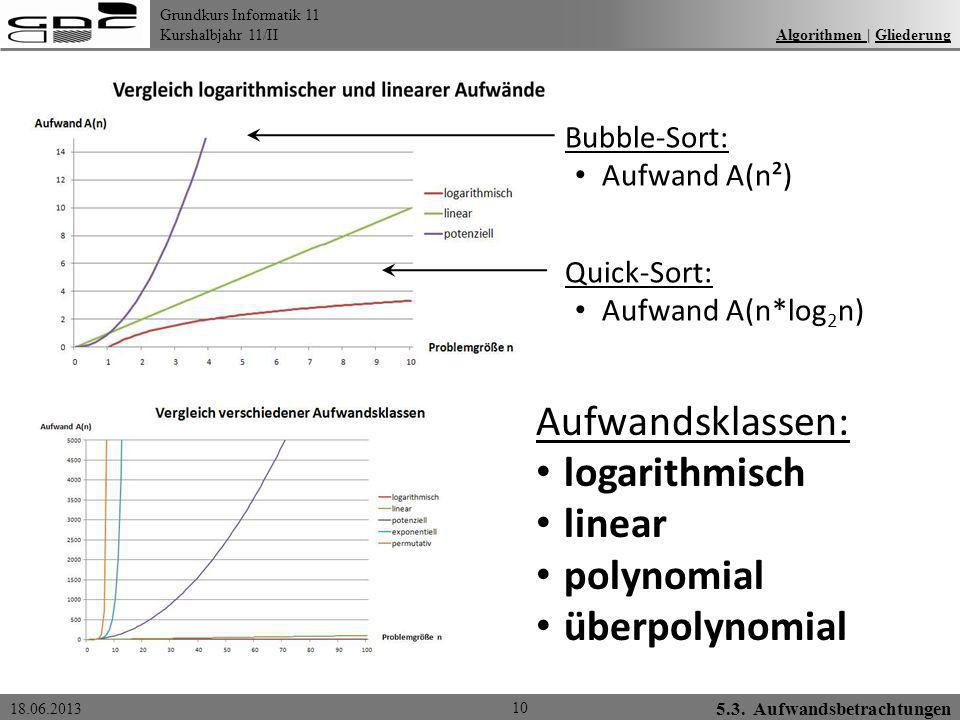 Grundkurs Informatik 11 Kurshalbjahr 11/II 18.06.2013 Algorithmen | GliederungAlgorithmen Gliederung 10 Aufwandsklassen: logarithmisch linear polynomi