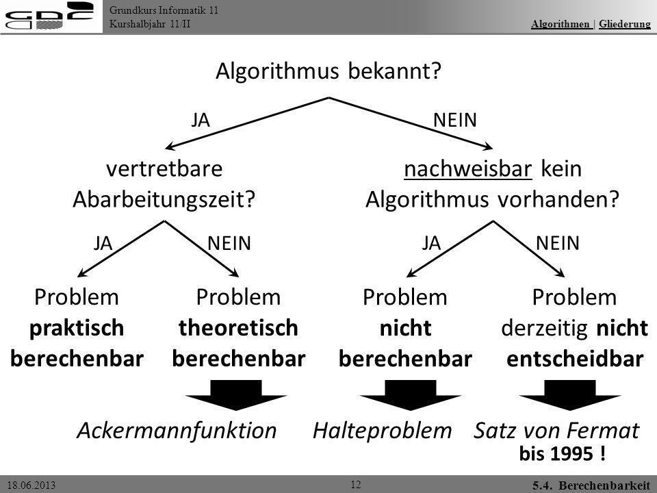 Grundkurs Informatik 11 Kurshalbjahr 11/II 18.06.2013 Algorithmen | GliederungAlgorithmen Gliederung 12 Algorithmus bekannt? vertretbare Abarbeitungsz