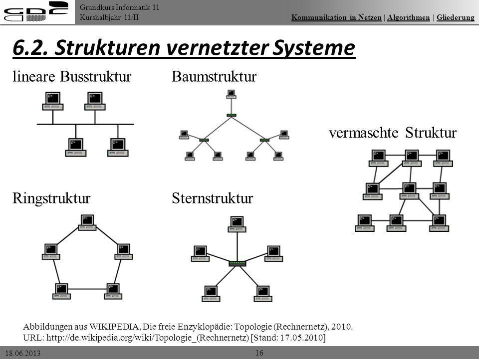 Grundkurs Informatik 11 Kurshalbjahr 11/II 18.06.2013 6.2. Strukturen vernetzter Systeme 16 Kommunikation in Netzen | Algorithmen | GliederungKommunik