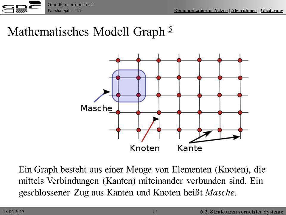 Grundkurs Informatik 11 Kurshalbjahr 11/II 18.06.2013 6.2. Strukturen vernetzter Systeme 17 Kommunikation in Netzen | Algorithmen | GliederungKommunik