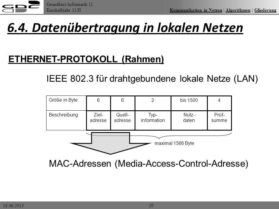 Grundkurs Informatik 11 Kurshalbjahr 11/II 18.06.2013 6.4. Datenübertragung in lokalen Netzen 20 Kommunikation in Netzen | Algorithmen | GliederungKom