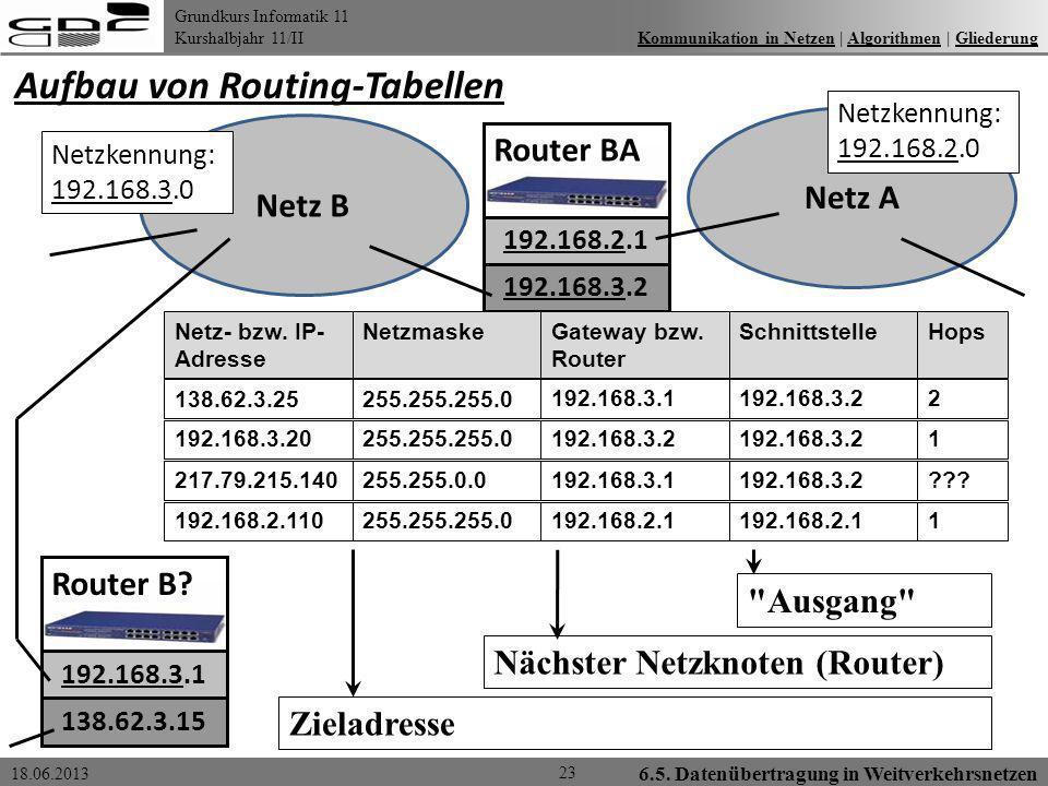 Grundkurs Informatik 11 Kurshalbjahr 11/II 18.06.2013 6.5. Datenübertragung in Weitverkehrsnetzen 23 Kommunikation in Netzen | Algorithmen | Gliederun