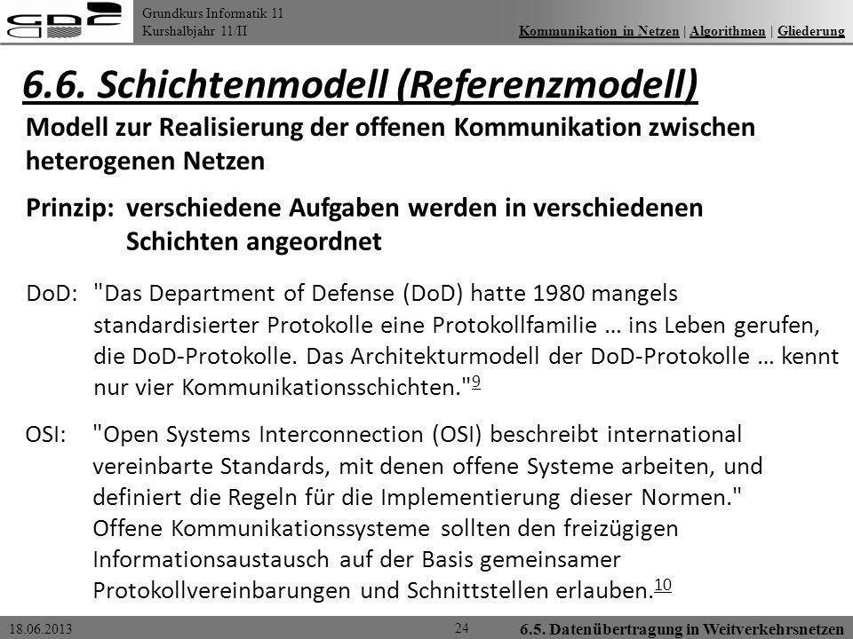 Grundkurs Informatik 11 Kurshalbjahr 11/II 18.06.2013 6.5. Datenübertragung in Weitverkehrsnetzen 6.6. Schichtenmodell (Referenzmodell) 24 Kommunikati