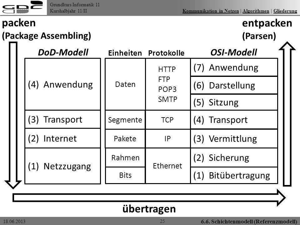 Grundkurs Informatik 11 Kurshalbjahr 11/II 18.06.2013 6.6. Schichtenmodell (Referenzmodell) 25 Kommunikation in Netzen | Algorithmen | GliederungKommu