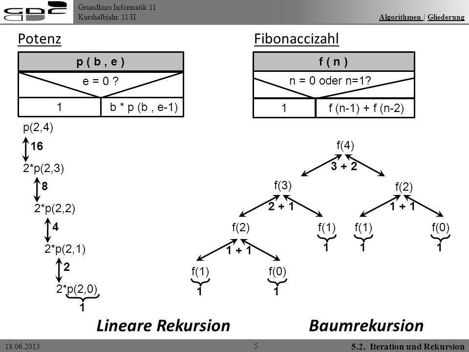 Grundkurs Informatik 11 Kurshalbjahr 11/II 18.06.2013 5 p ( b, e ) e = 0 ? 1 b * p (b, e-1) Algorithmen | GliederungAlgorithmen Gliederung Potenz f (