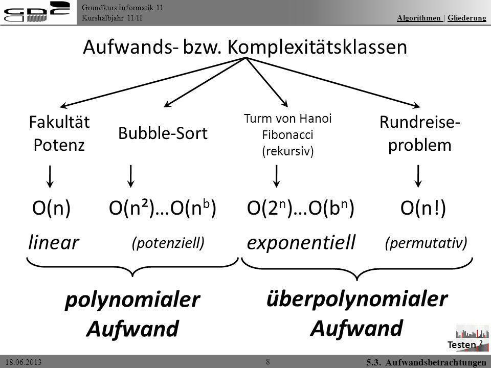 Grundkurs Informatik 11 Kurshalbjahr 11/II 18.06.2013 Algorithmen | GliederungAlgorithmen Gliederung 8 Aufwands- bzw. Komplexitätsklassen …O(n b )…O(b