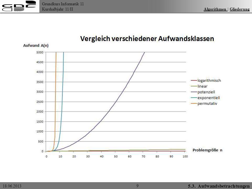 Grundkurs Informatik 11 Kurshalbjahr 11/II 18.06.2013 Algorithmen | GliederungAlgorithmen Gliederung 10 Aufwandsklassen: logarithmisch linear polynomial überpolynomial Bubble-Sort: Aufwand A(n²) Quick-Sort: Aufwand A(n*log 2 n) 5.3.