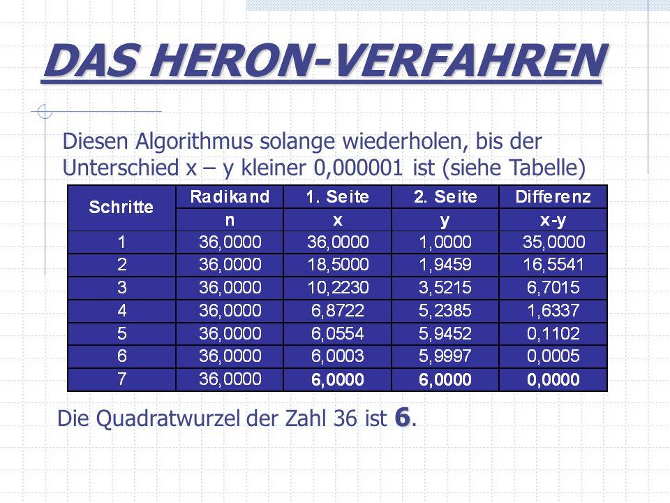 Diesen Algorithmus solange wiederholen, bis der Unterschied x – y kleiner 0,000001 ist (siehe Tabelle) 6 Die Quadratwurzel der Zahl 36 ist 6. DAS HERO