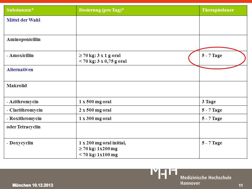 München 10.12.2013 Substanzen*Dosierung (pro Tag)*Therapiedauer Mittel der Wahl Aminopenicillin - Amoxicillin 70 kg: 3 x 1 g oral < 70 kg: 3 x 0,75 g