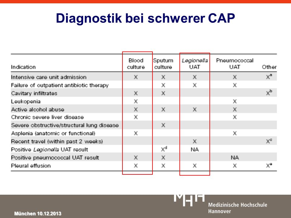 München 10.12.2013 Diagnostik bei schwerer CAP