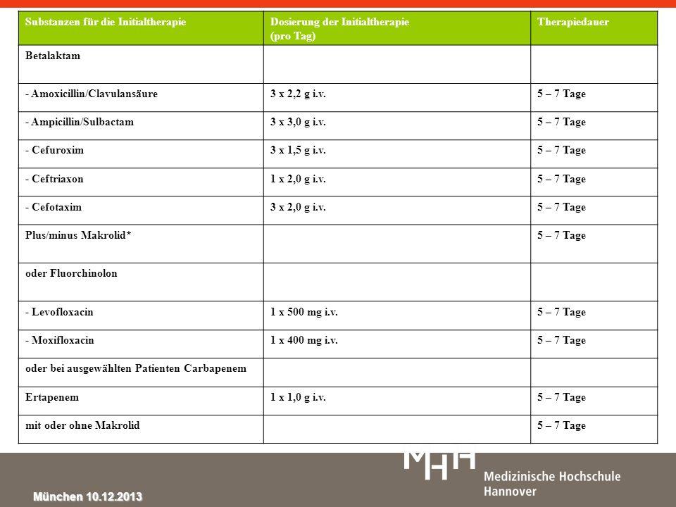 Substanzen für die InitialtherapieDosierung der Initialtherapie (pro Tag) Therapiedauer Betalaktam - Amoxicillin/Clavulansäure3 x 2,2 g i.v.5 – 7 Tage