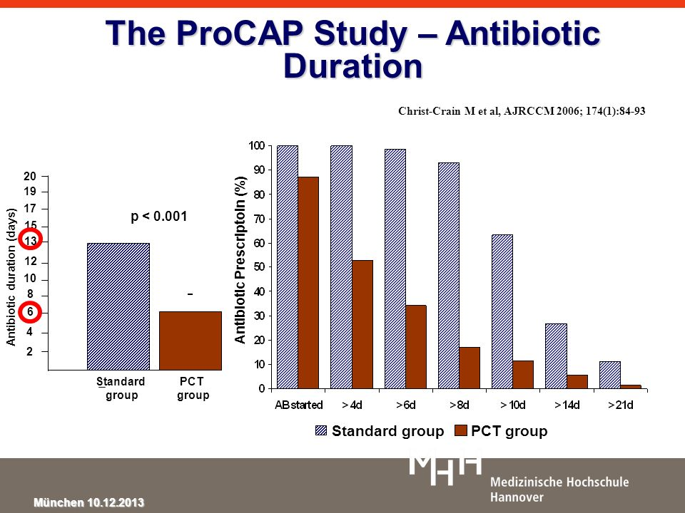 München 10.12.2013 The ProCAP Study – Antibiotic Duration p < 0.001 Standard group PCT group 2 4 6 8 10 12 13 20 Antibiotic duration (days) 15 17 19 S