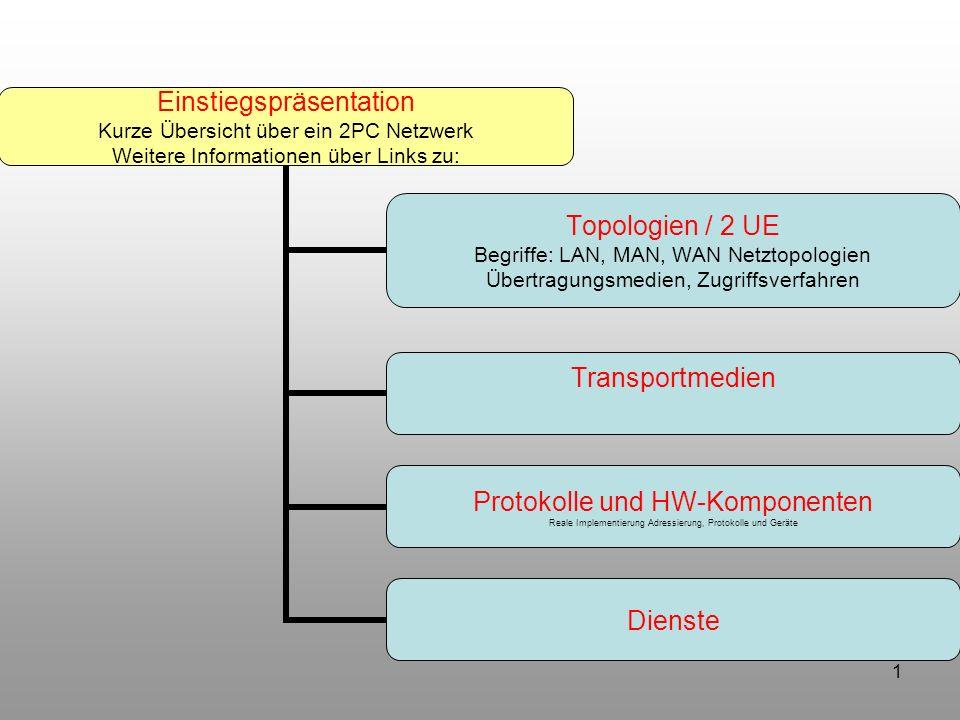 1 Einstiegspräsentation Kurze Übersicht über ein 2PC Netzwerk Weitere Informationen über Links zu: Topologien / 2 UE Begriffe: LAN, MAN, WAN Netztopol